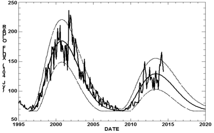 image: Longterm data vs sunspot cycles